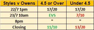Wrestling Observer Star Ratings Betting For WWE Battleground 2017 | AJ Styles .vs. Kevin Owens