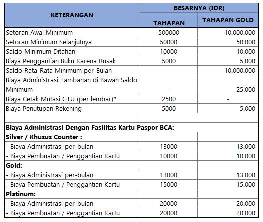 Biaya Administrasi dn Setoran Minimum Tahapan BCA