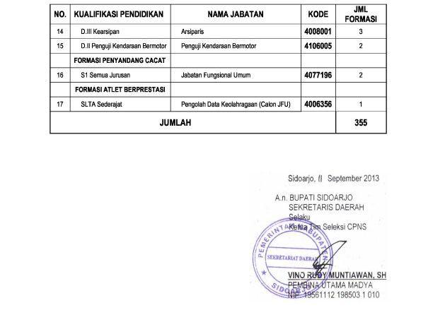 Formasi Pendaftaran Cpns 2013 Probolinggo Info Lowongan Cpns 2016 Terbaru Honorer K2 Terbaru Agustus Cpns Daerah 2013 Wilayah Jawa Timur Jatim Informasi Cpns 2014