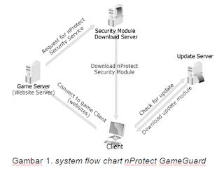 Keamanan Dalam Bermain Games Online