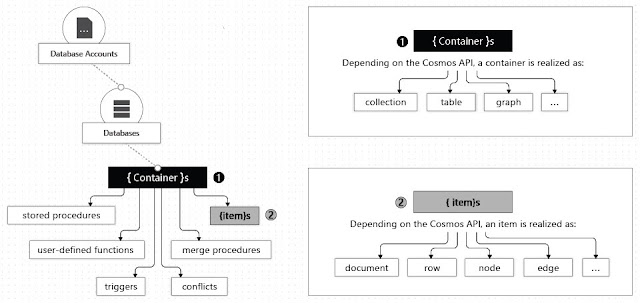 Cosmos DB resource model