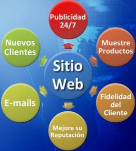Beneficios de adquirir un sitio web