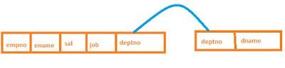 Relational model database