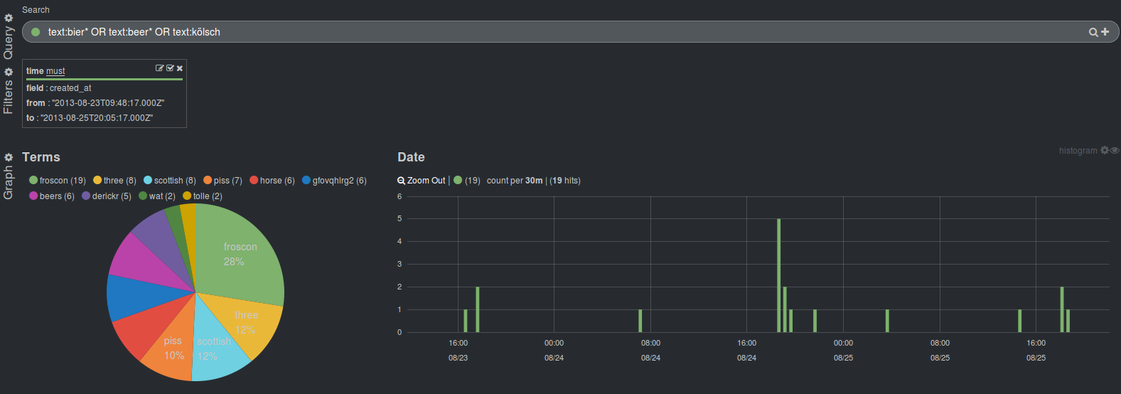 Kibana and Elasticsearch: See What Tweets Can Say About a Conference