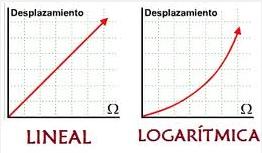 Potenciómetro logarítmico vs Lineal curva de respuesta.