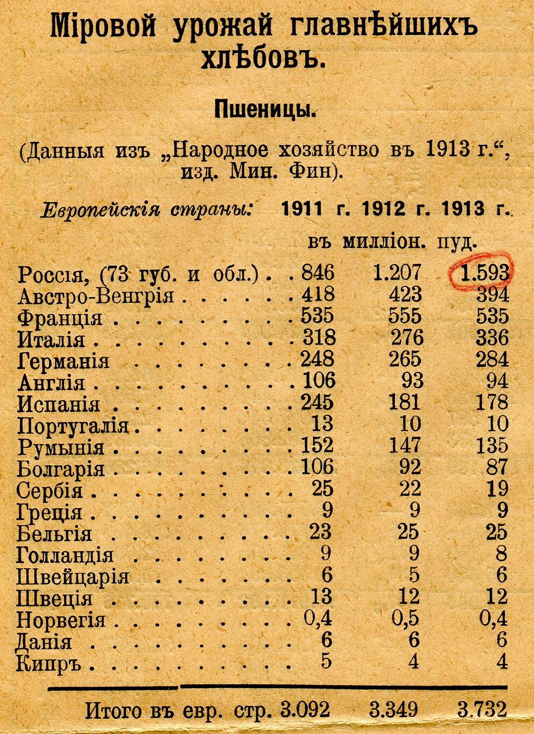 виду статистика российской империи как все