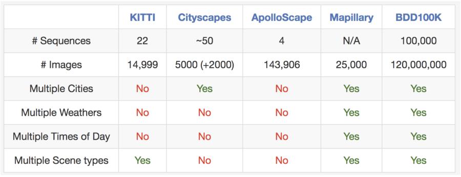 comparison between BDD100K and other autonomous driving datasets