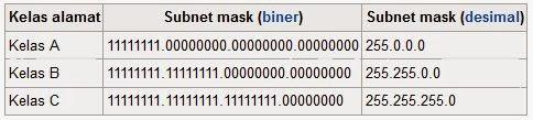 menghitung cepat subnet mask dengan kepalan tangan | ipv4