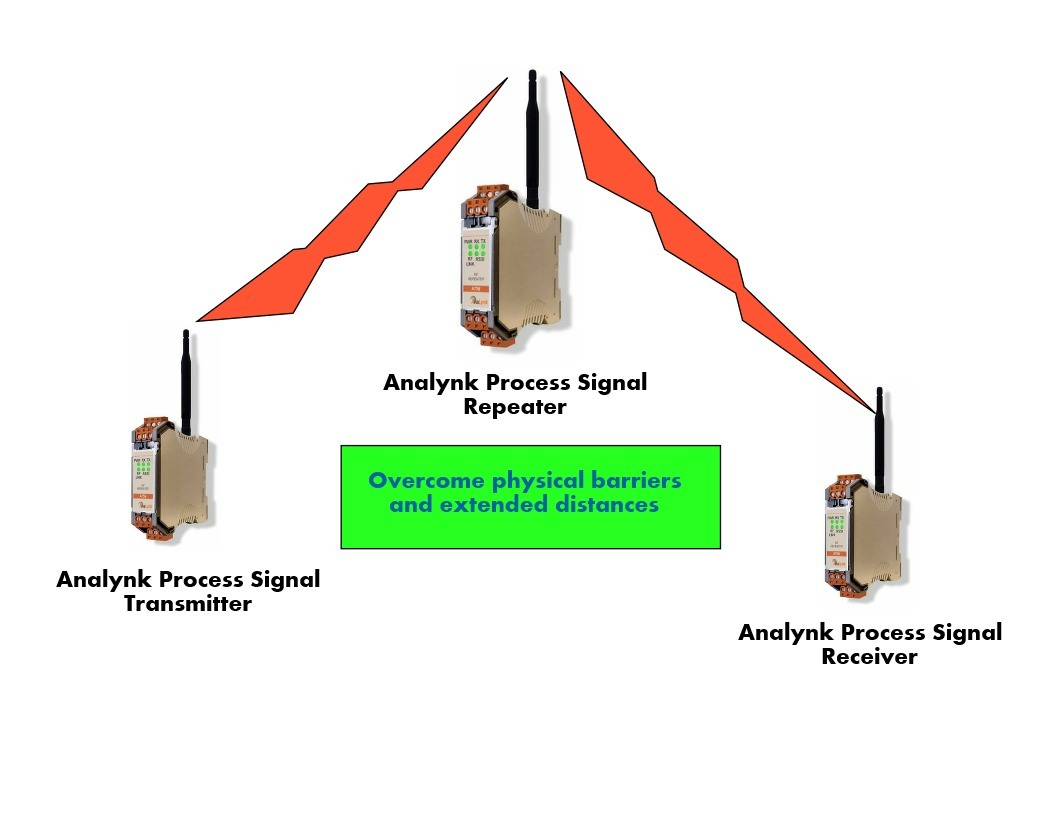 industrial wireless communications using transmitter, repeater and receiver