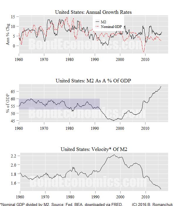 Chart: U.S. M2, Velocity