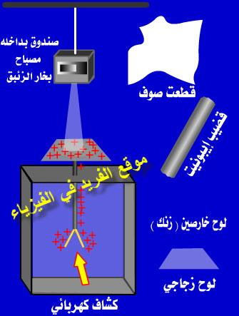 الظاهرة الكهروضوئية ( التأثير الكهروضوئي )، شرح تجربة انبعاث الإلكترونات من سطح المعدن ( الفلز) عند سقوط ضوء، الإلكترونات الضوئية، تعريف الظاهرة الكهروضوئية،  Photoelectric Effect، شرح دروس فيزياء الصف الثالث الثانوي ، منهج اليمن ، الوحدة السادسة الإشعاع والمادة