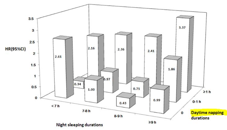 図:脳卒中予防に適した昼寝時間