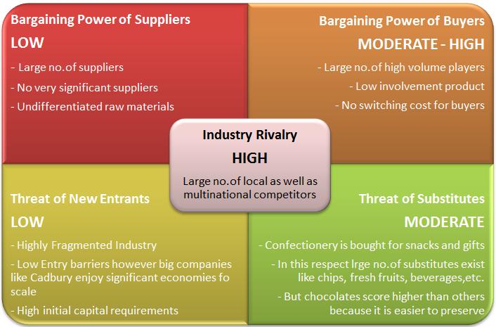Porter's Five Forces Model of Kraft Foods Inc