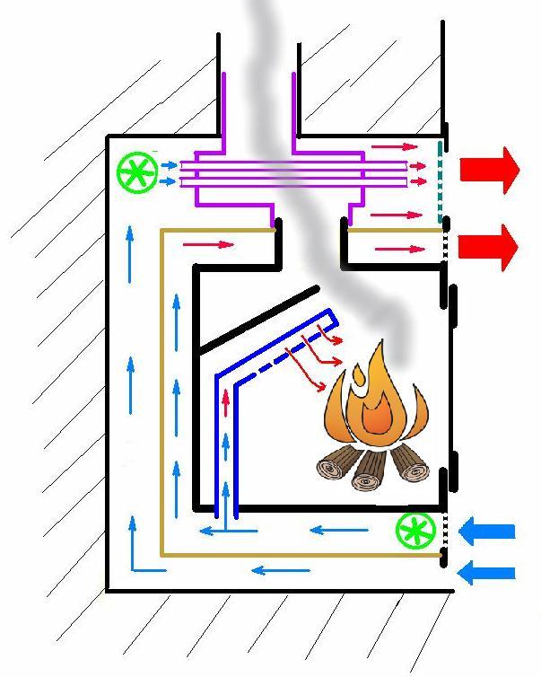 Tecnolog a para un progreso sostenible modificando una for Estufas doble combustion precios