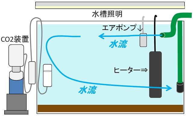 水草水槽 作り方
