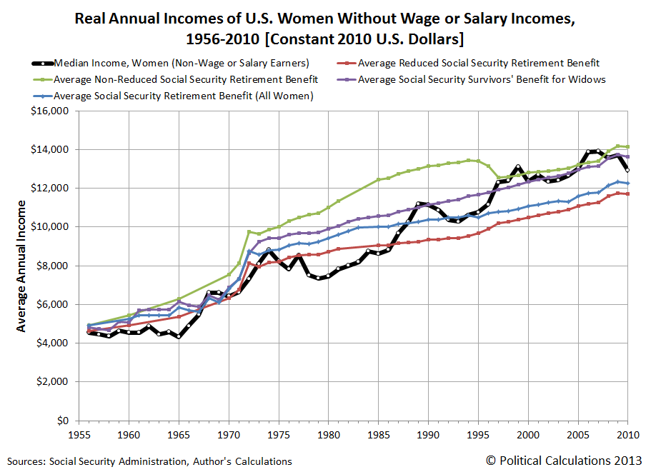 Real Annual Incomes of U.S. Women Without Wage or Salary Incomes,  1956-2010 [Constant 2010 U.S. Dollars]