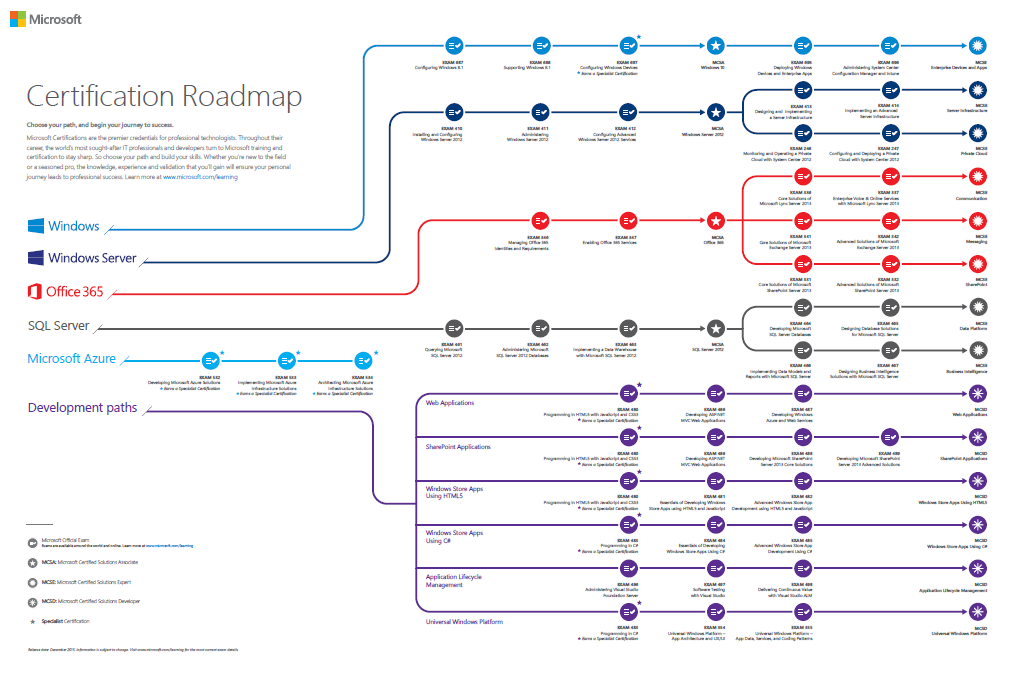 Mcts Certification Path Download