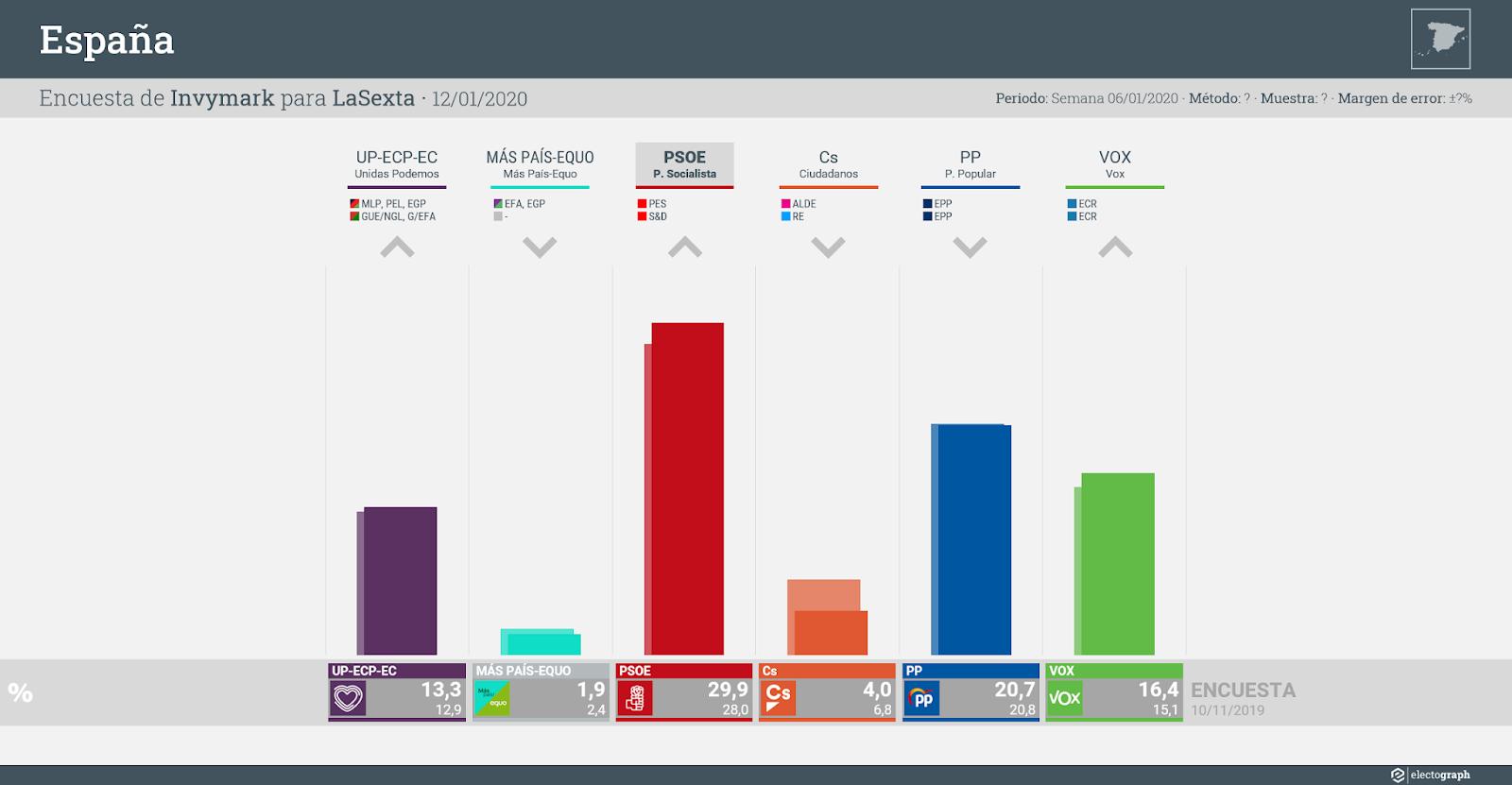 Gráfico de la encuesta para elecciones generales en España realizada por Invymark para LaSexta, 12 de enero de 2020