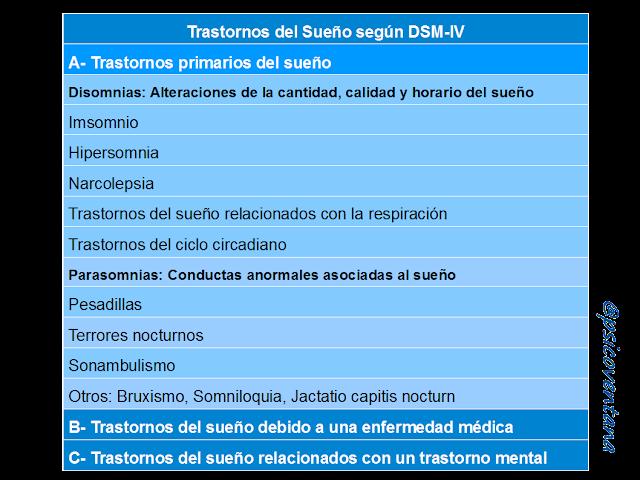 Criterios Trastornos del Sueño Respira Barcelona