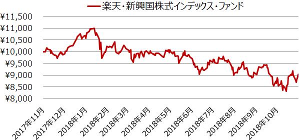 楽天・新興国株式インデックス・ファンド設定来の基準価額の推移