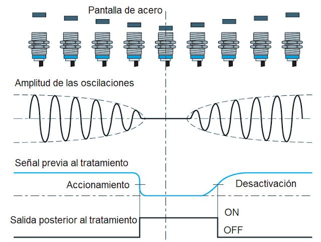 Principio de funcionamiento de un detector inductivo