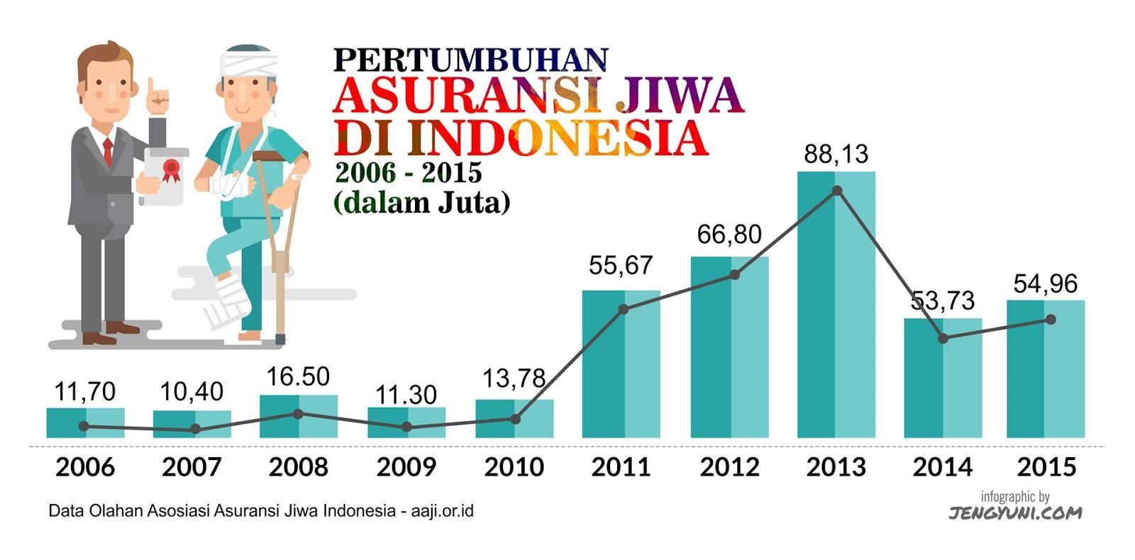 Pertumbuhan Asuransi di Indonesia - Yuk, Atur Uangmu