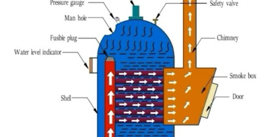 What is the principle operation of a boiler?