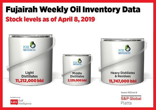 Fujairah Weekly Oil Inventory Data Stocks Level as of April 8, 2019