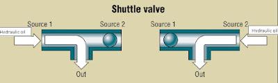 Shuttle+valve+working.jpg
