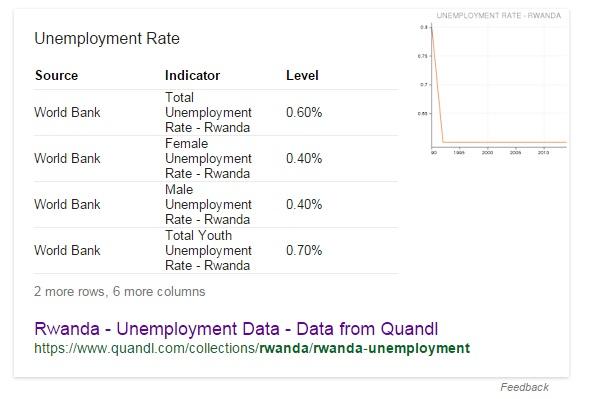 Rwanda - Unemployment Data - Data from Quandl