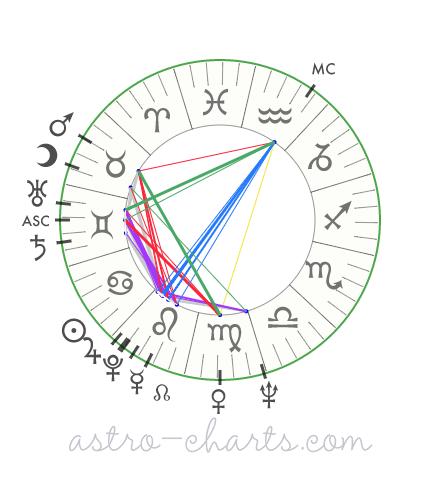 mapa astral de Mick Jagger