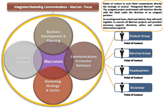 A Marketing Plan for Telecommunications