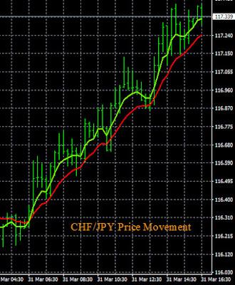 CHF/JPY Buy Signal
