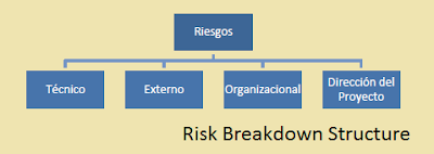 RBS Risk Breakdown Structure