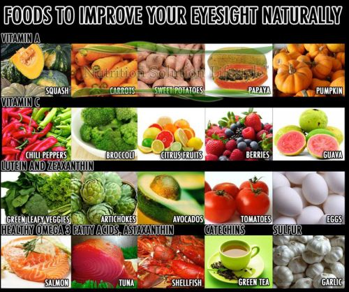 can a healthy diet improve eyesight