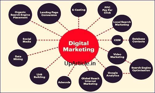 Digital Marketing Kya Hai?