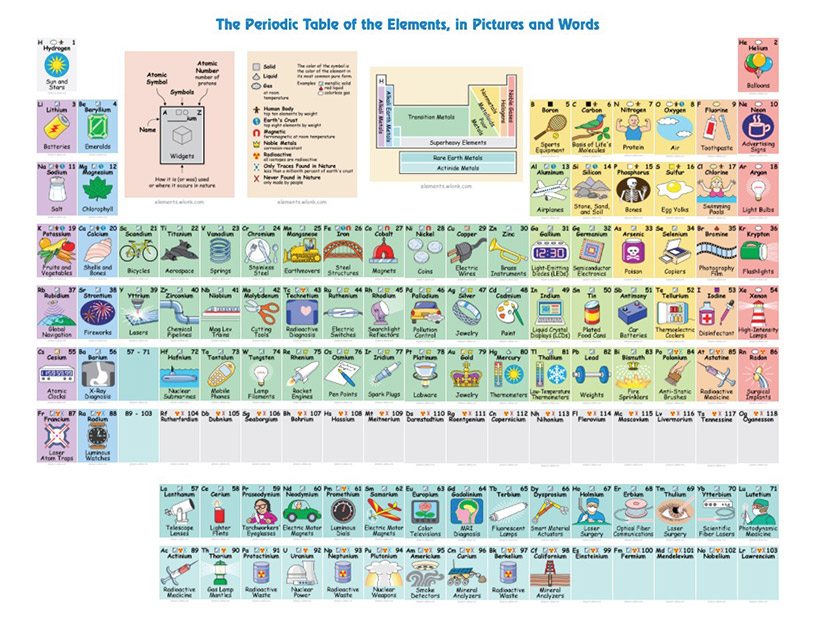 Pequeos alquimistas la tabla peridica de los elementos urtaz Images