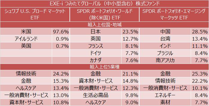 EXE-i つみたてグローバル(中小型含む)株式ファンド 組入上位国・地域と組入上位5業種
