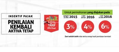 pajak 1 persen