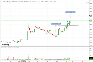 Katalis dan chart pattern saham BTPN