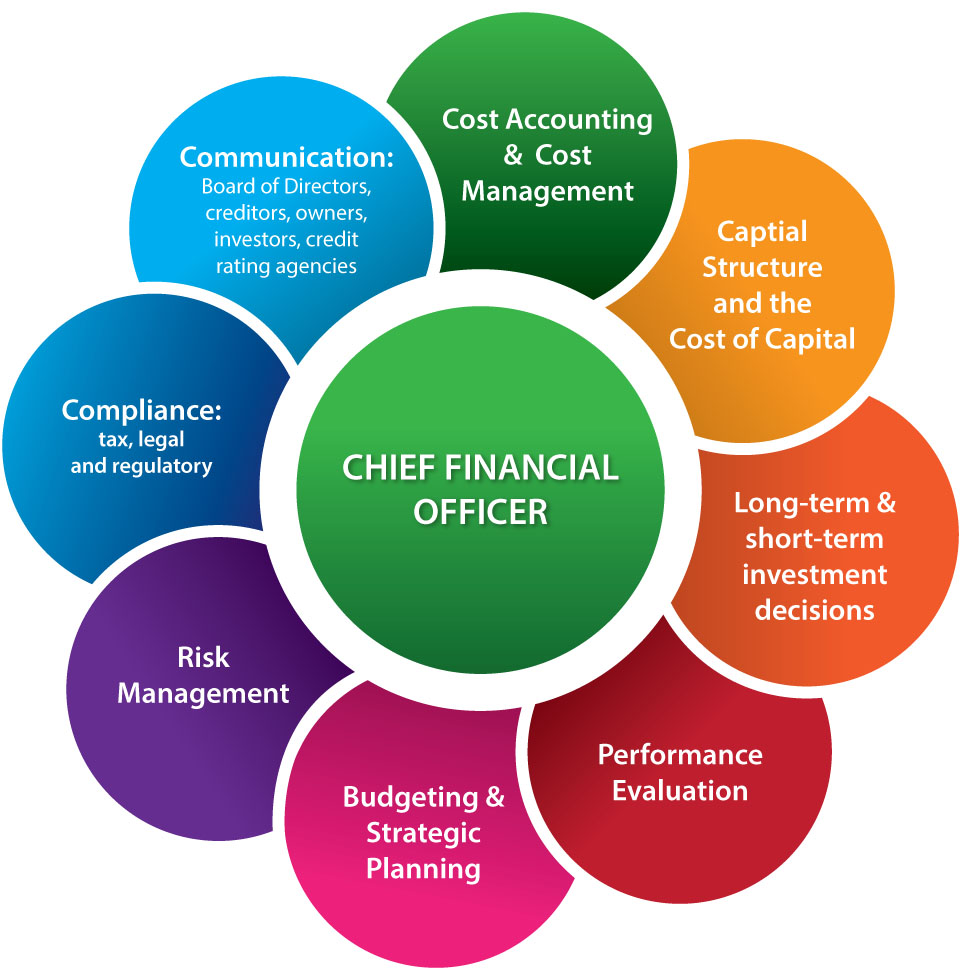 Deputy Chief Finance Officer for EPC Company