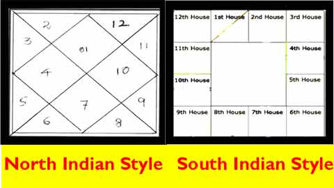 Birth chart astrology tamil generator also list of synonyms and antonyms the word indian rh canacopegdl