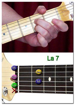 Cómo se Forman los Acordes de Guitarra