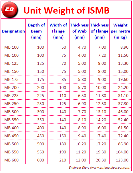 ISMB UNIT WEIGHT ~ Engineer Diary