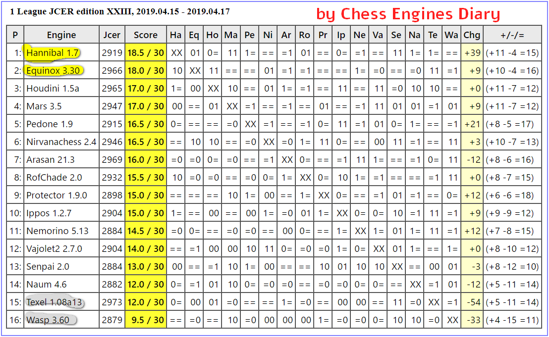 JCER (Jurek Chess Engines Rating) tournaments - Page 14 2019.04.15.1LeagueJCER.edXXIII1.html