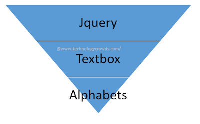 Jquery: How to allow only alphabets in textbox using Jquery