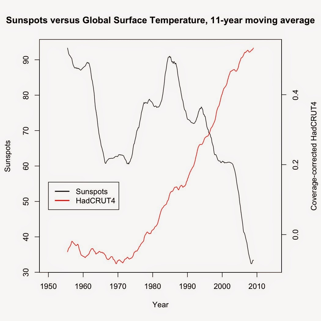genuine and subsisting relationship evidence of global warming