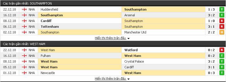Chuyên gia soi kèo Southampton vs West Ham, 02h45 ngày 28/12/2018 Southampton3