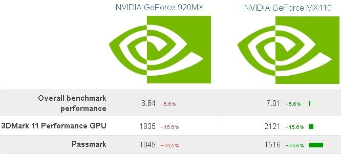 Nvidia Geforce Mx110 2gb Graphics