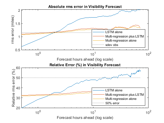 flylogical: Weather Prediction with Machine Learning in MATLAB